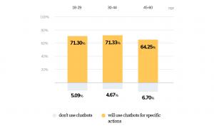 preferencias de uso de los chatbot por los usuarios cuando comprar online