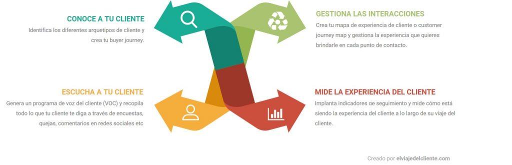 Elementos necesarios para implantar la experiencia del cliente