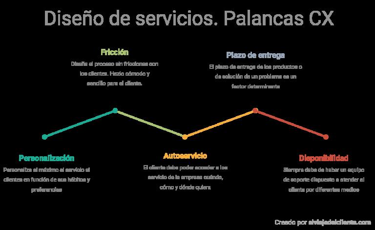 Palancas CX. Pasos para diseñar un servicio desde el punto de vista de la experiencia del cliente. Personalización, fricción con el cliente, autoservicio, plazo de entrega y disponibilidad