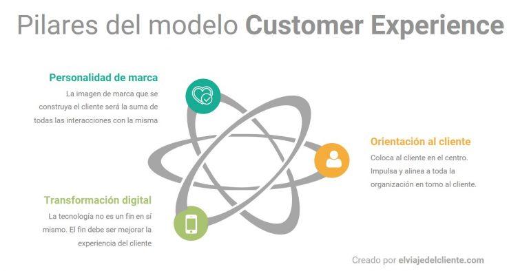Los tres elementos esenciales de la experiencia de clientes