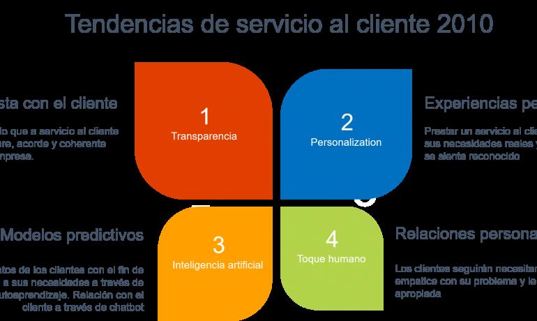 servicio al cliente. Infografía con las tendencias 2020