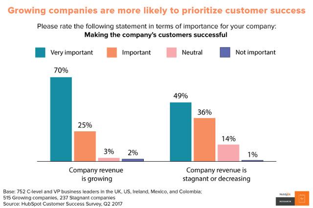 Gráfica que muestra cómo las empresas cuya prioridad es la satisfacción crecen más en beneficios
