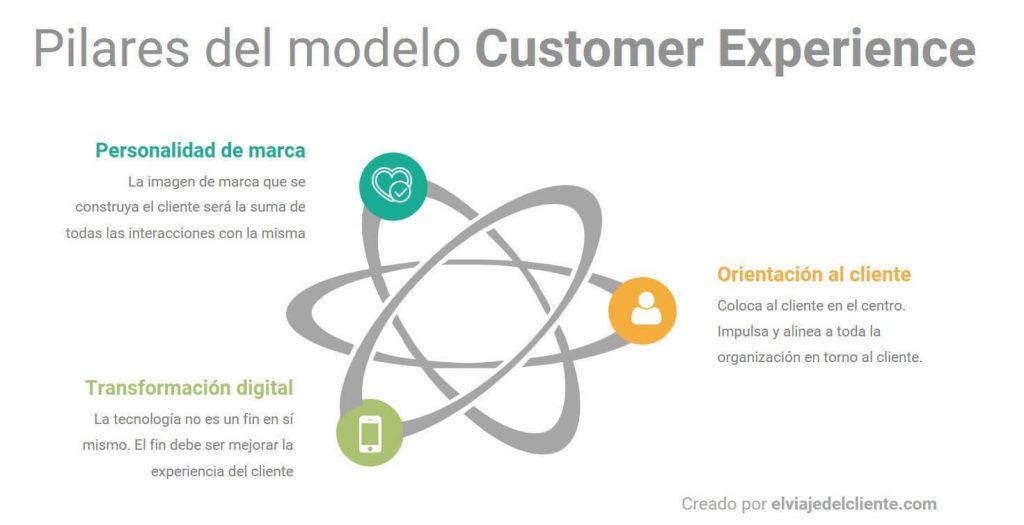 Los tres pilares del modelo customer experience. Personalidad de marca, orientación al cliente y transformación digital