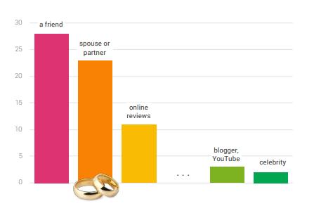 Gráfica que muestra en quién confían más los usuarios para que le recomienden una marca