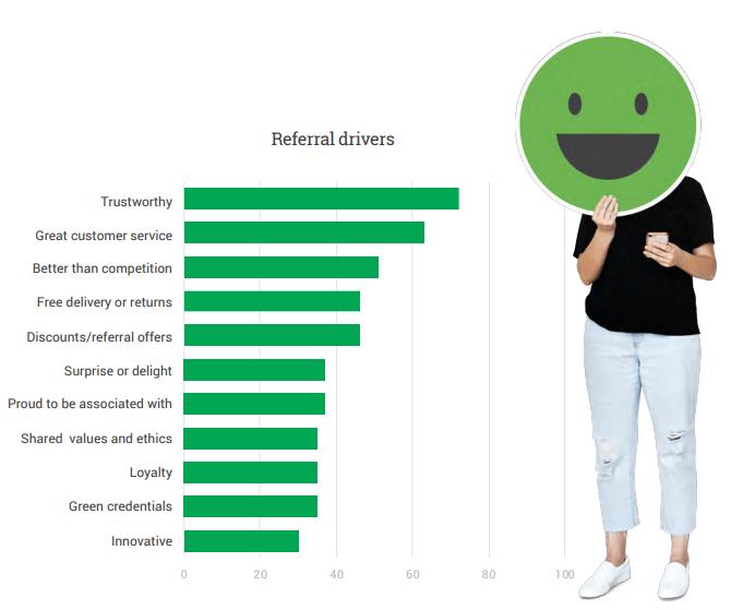 Qué rasgos debe tener una marca para que los clientes la recomienden
