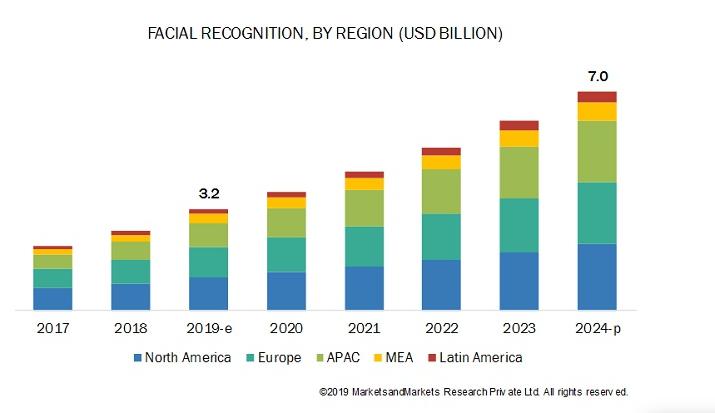 inversión en reconocimiento facial en los próximos años