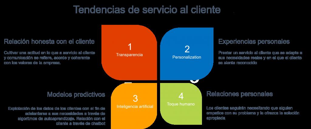 Las 4 tendencias globales de servicio al cliente para 2020
