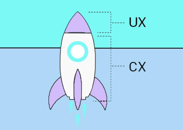 diferencia cx y ux