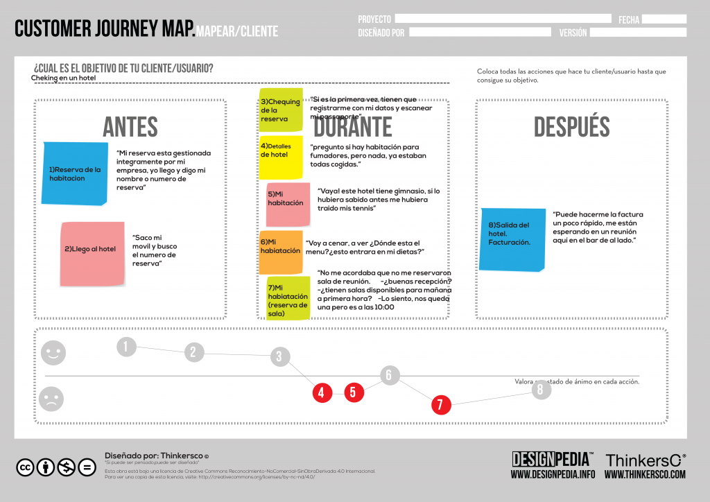mapeo viaje del cliente customer journey map