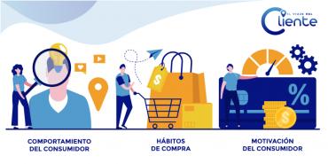 Comportamiento del consumidor en la era post-covid