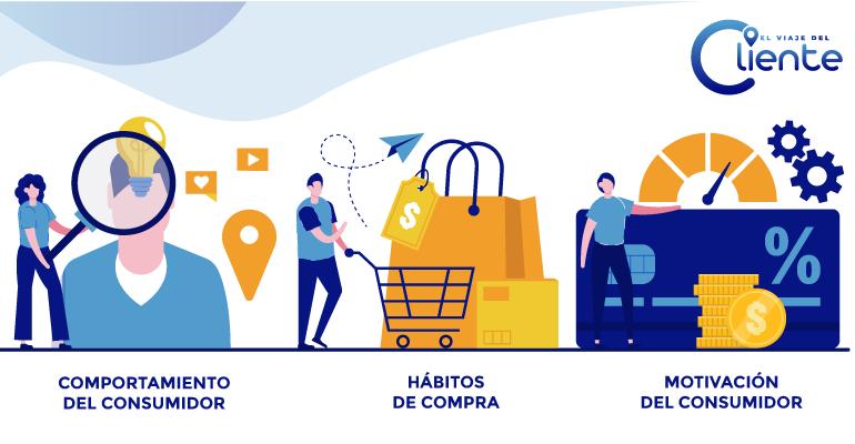 Hábitos de consumo en España. Comportamiento del consumidor en la era post-covid
