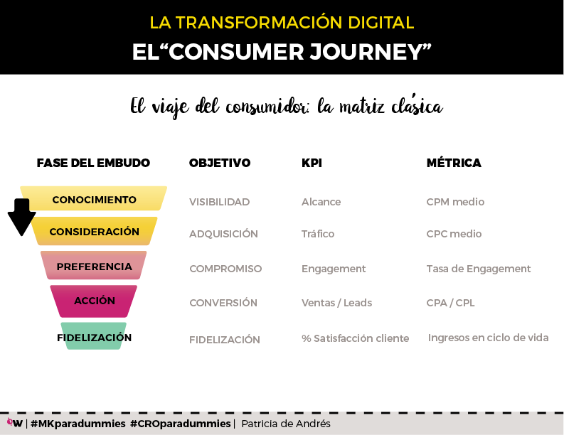 customer journey embudo viaje del cliente
