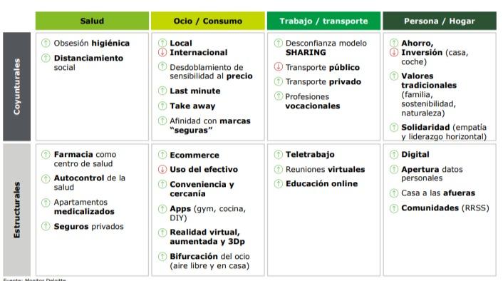 hábitos del consumidor españa calsificado por sectores