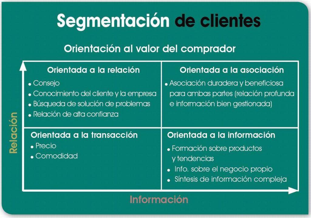 orientación a la segmentación por valor