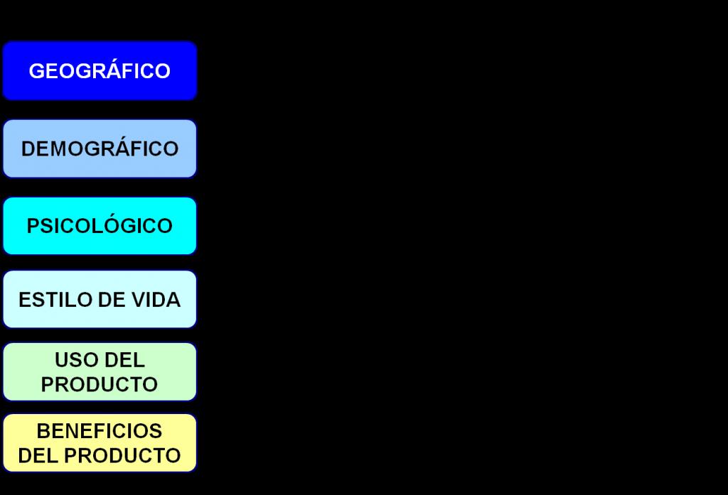 factores de segmentación