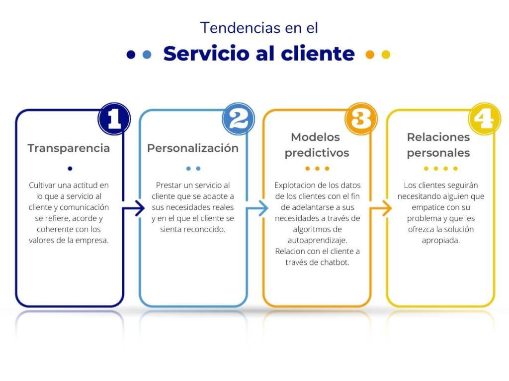 tendencias servicio al cliente