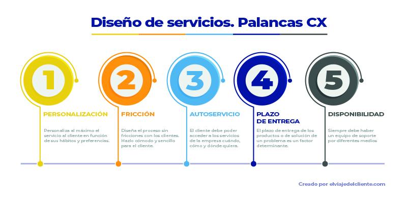 Diseño de procesos y servicio desde el customer experience