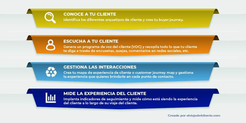 elementos necesarios para implantar una estrategia customer experience