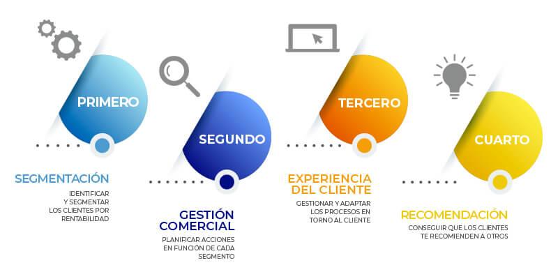 los pasos para la orientación customer centric de la empresa