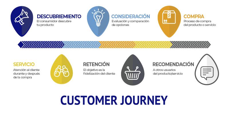 las fases del customer journey