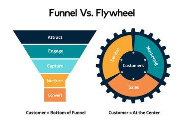 Qué es el modelo Flywheel propuesto por Hubspot