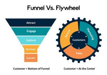 ¿Qué es el modelo Flywheel marketing propuesto por Hubspot?