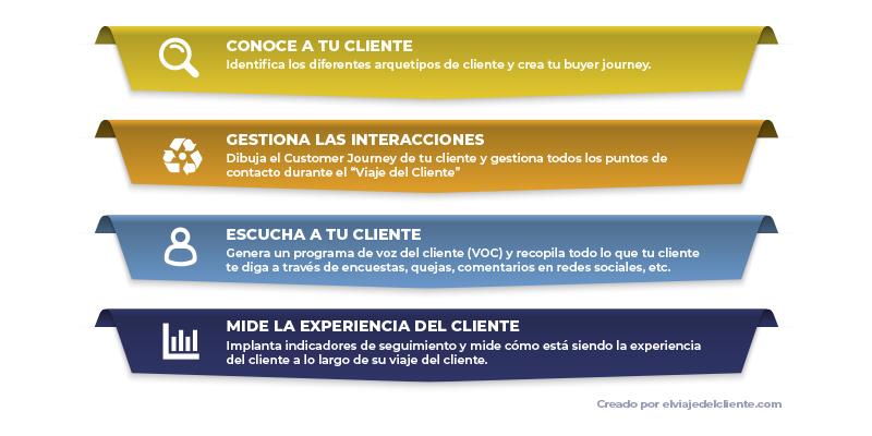 Pasos para implantar una estrategia customer experience cx