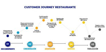 customer journey de un restaurante