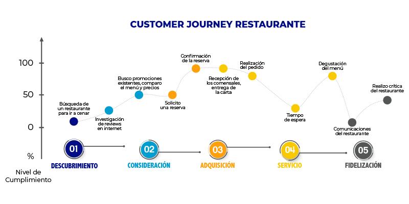 customer journey de un restaurante