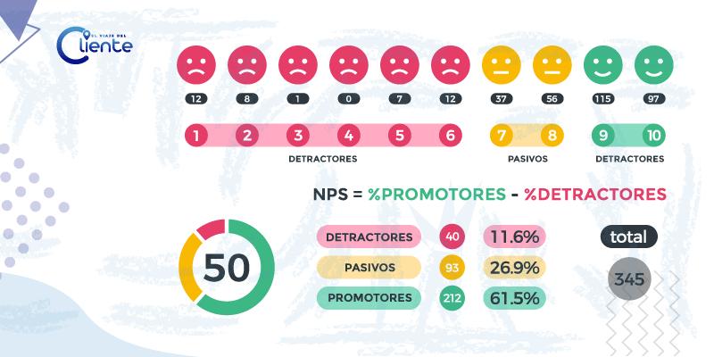 Cómo calcular NPS