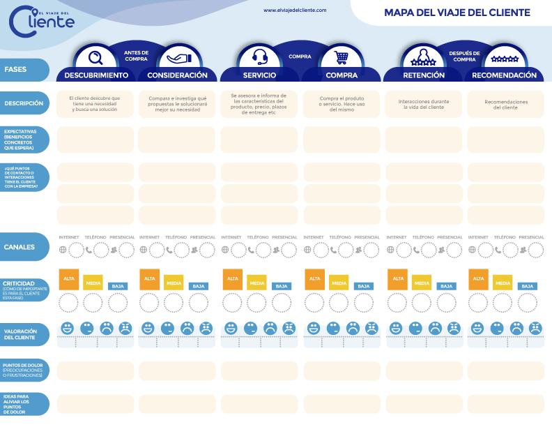 plantilla editable customer journey map. mapa del viaje del cliente