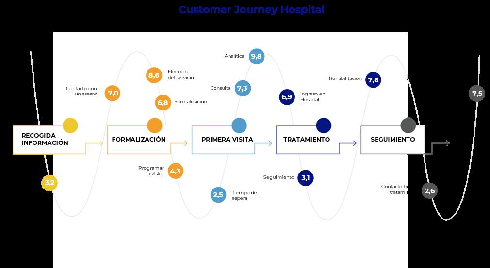 customer journey centros de salud